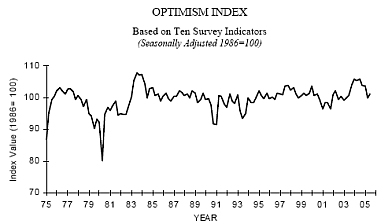 NFIB Optimism Survey